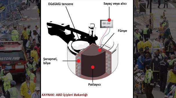 fbi-boston-bombasiyla-ilgili-ayrintilari-acikladi-3200127.jpeg